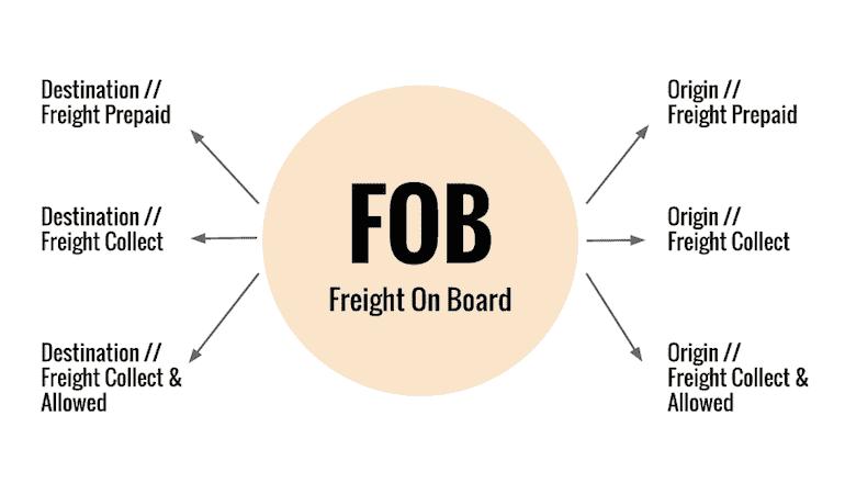 FOB là gì? Giá FOB bao gồm những gì? Phân biệt giá CIF và giá FOB