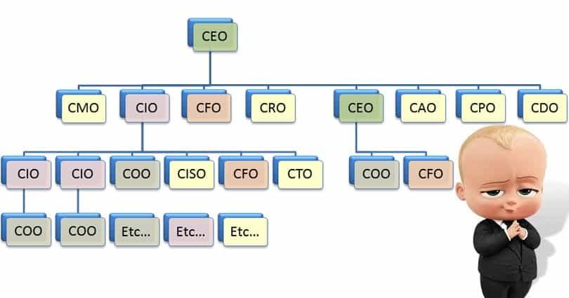 COO – CTO – CFO – CEO là gì? Bạn muốn là gì khi khởi nghiệp