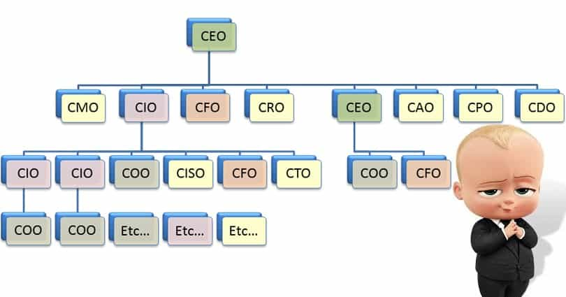 COO - CTO - CFO - CEO là gì?