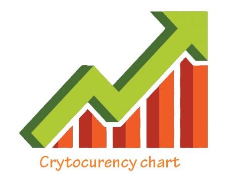 Cập nhật giá realtime bitcoin và các đồng tiền số khác