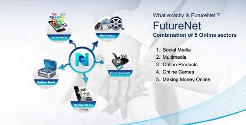 Futurenet là gì? FTN là gì?